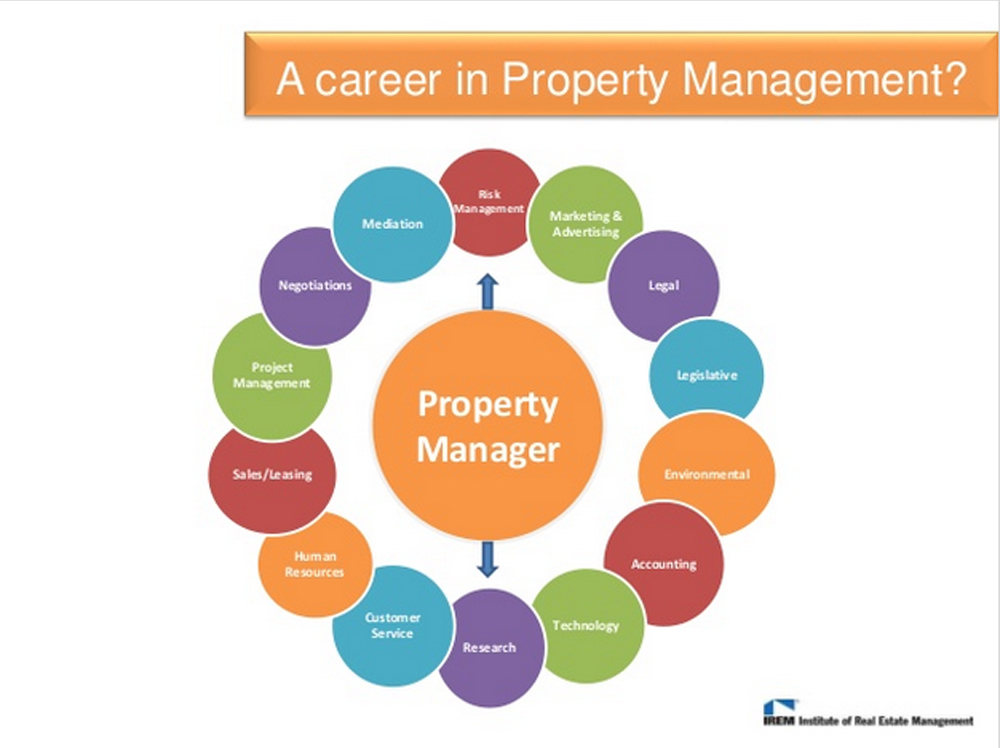 Real Property Management And Development Of : What is real estate property management uw stout irem